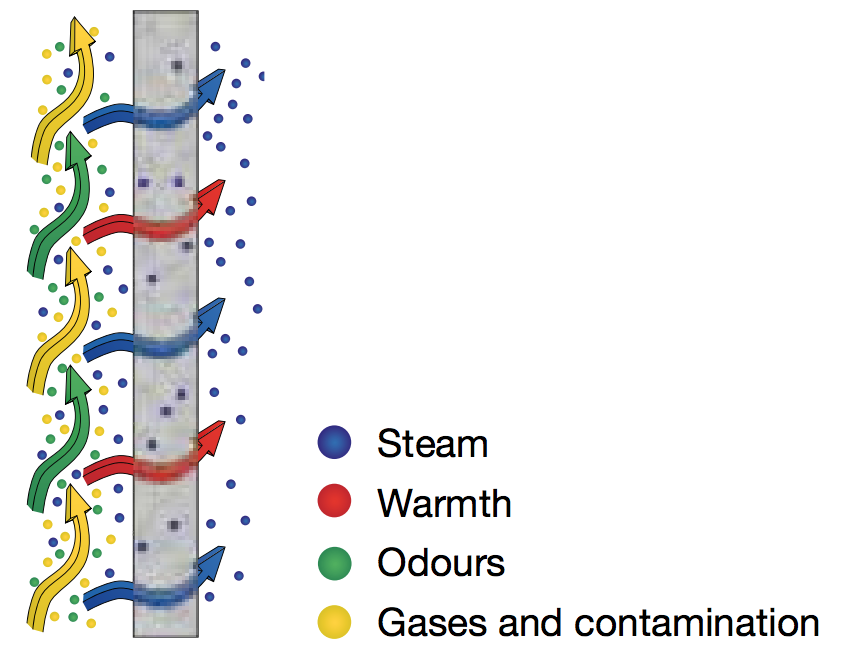 Image shows heat and water vapour but not smells or particles cross an enthalpy exchanger MVHR