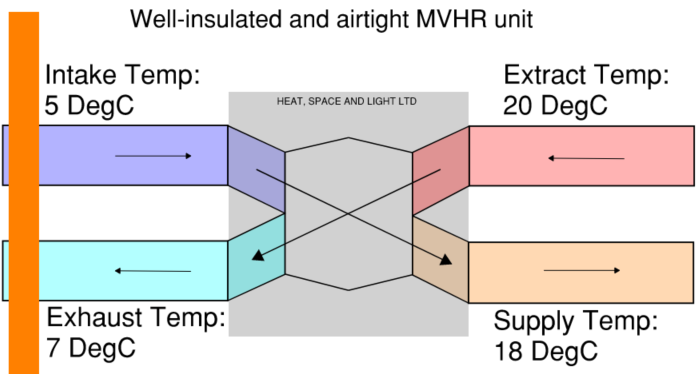MVHR schematic showing how heat and air flow within the heat exchanger core to warm the home