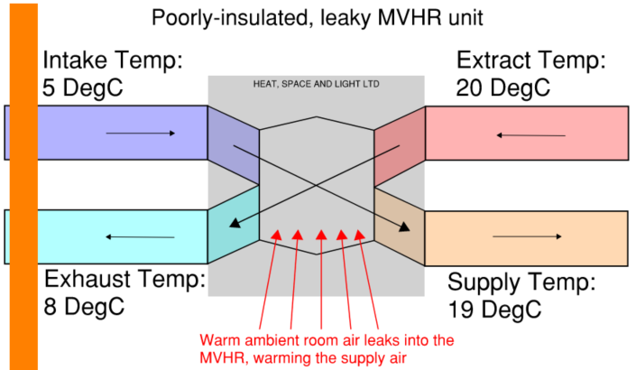 MVHR Schematic showing how warm ambient air can affect the accuracy of the Heat Exchanger Efficiency