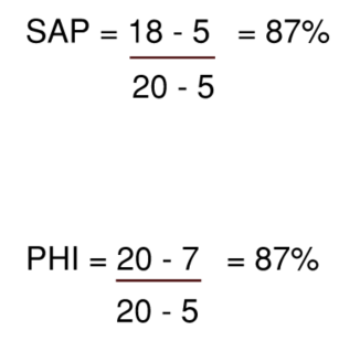 SAP and PHI MVHR heat exchanger efficiency calculations